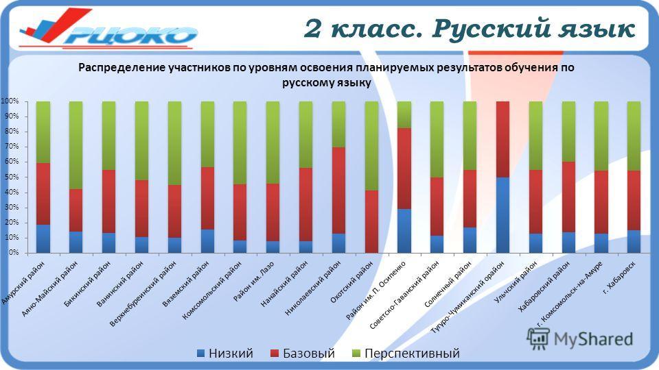 2 класс. Русский язык