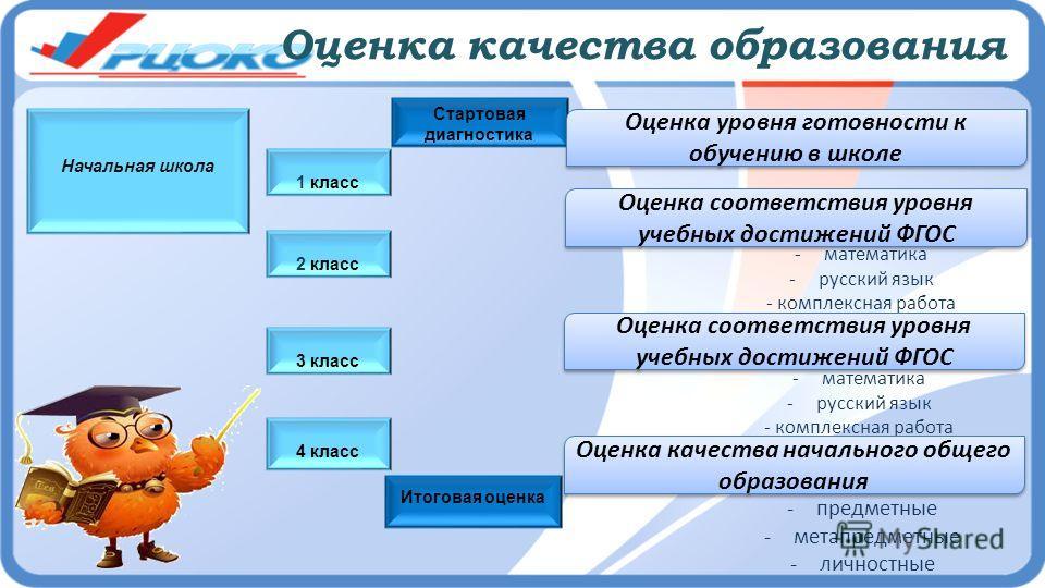 3 класс Оценка качества образования Начальная школа 2 класс Стартовая диагностика 4 класс 1 класс Итоговая оценка Оценка уровня готовности к обучению в школе Оценка соответствия уровня учебных достижений ФГОС -математика -русский язык - комплексная р