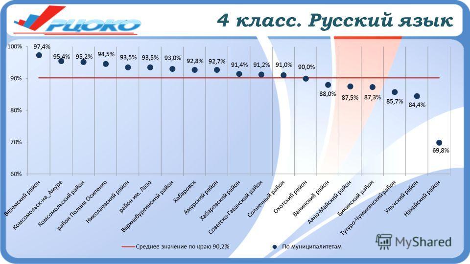 4 класс. Русский язык
