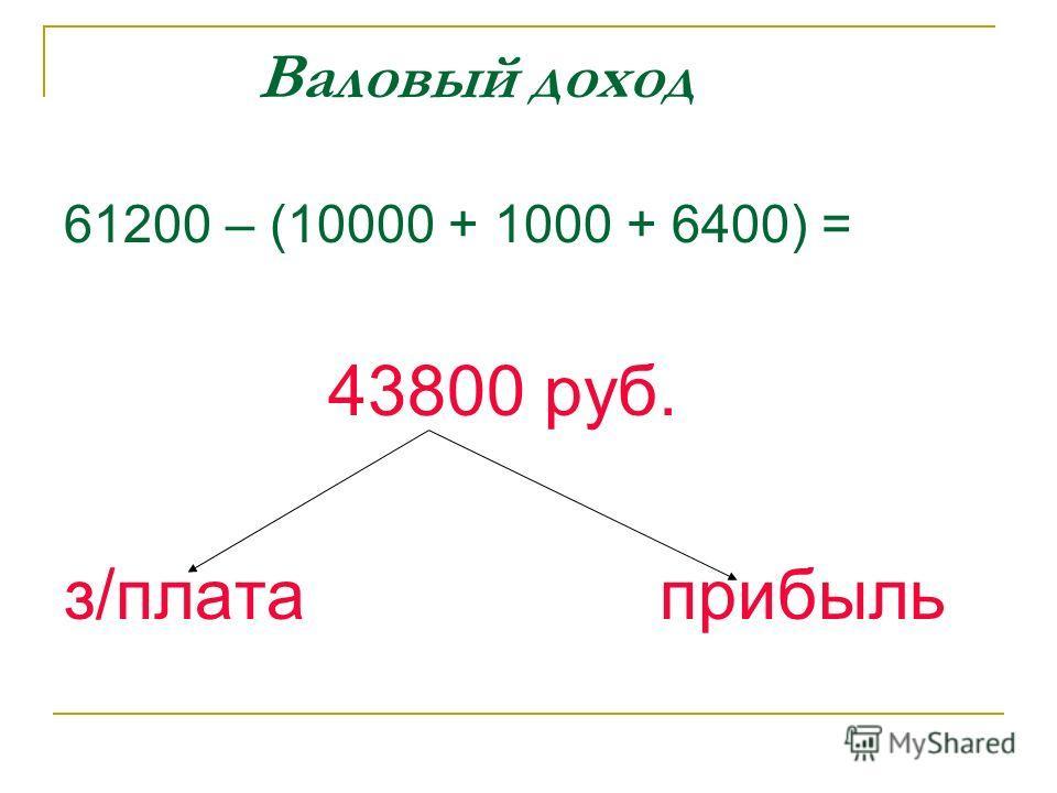Валовый доход 61200 – (10000 + 1000 + 6400) = 43800 руб. з/плата прибыль