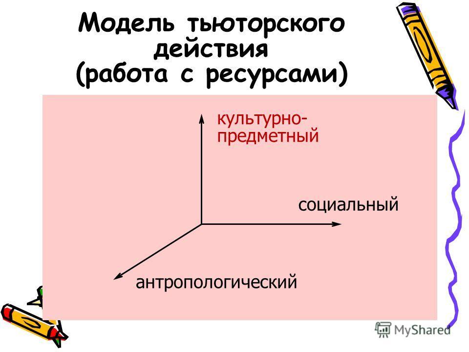 Модель тьюторского действия (работа с ресурсами) антропологический культурно- предметный социальный