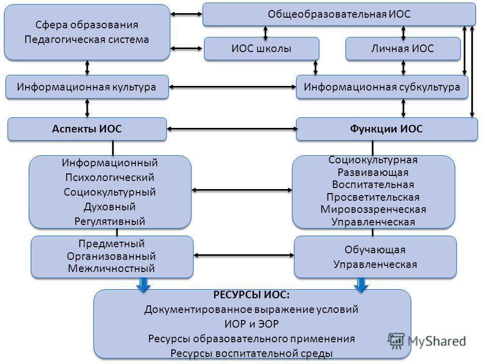 Сфера образования Педагогическая система Сфера образования Педагогическая система Информационная культура Аспекты ИОС Информационный Психологический Социокультурный Духовный Регулятивный Информационный Психологический Социокультурный Духовный Регулят