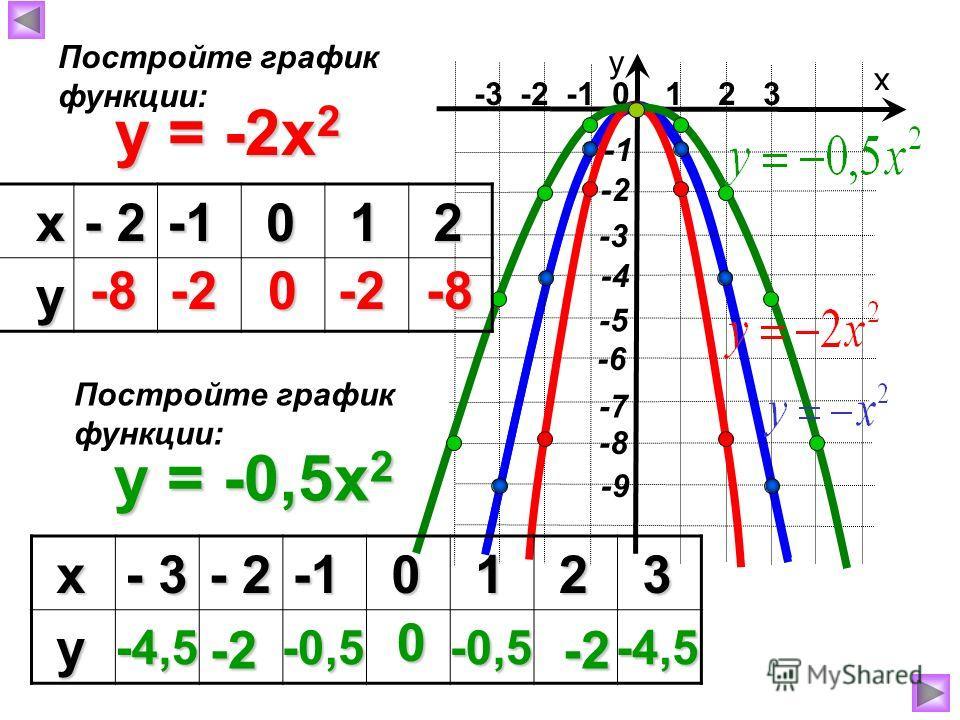 -3 -2 -1 0 1 2 3 х у -6 -4 -7 -8 -9 -3 -5 -2 y = -2x 2 х - 2 0 1 2 у -8-8-8-8 -2-2-2-20 -2-2-2-2 -8-8-8-8 Постройте график функции: y = -0,5x 2 Постройте график функции: х - 3 - 2 0 1 2 3 у -4,5 -2-2-2-2 -0,5 0 -2-2-2-2 -4,5