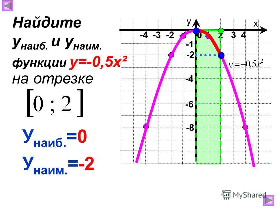х у 1 2 3 40 -4 -3 -2 -1 -8 -4 У наиб. =0 У наим. =-2 Найдите у наиб. и у наим. на отрезке функции у=-0,5х² -2 -6