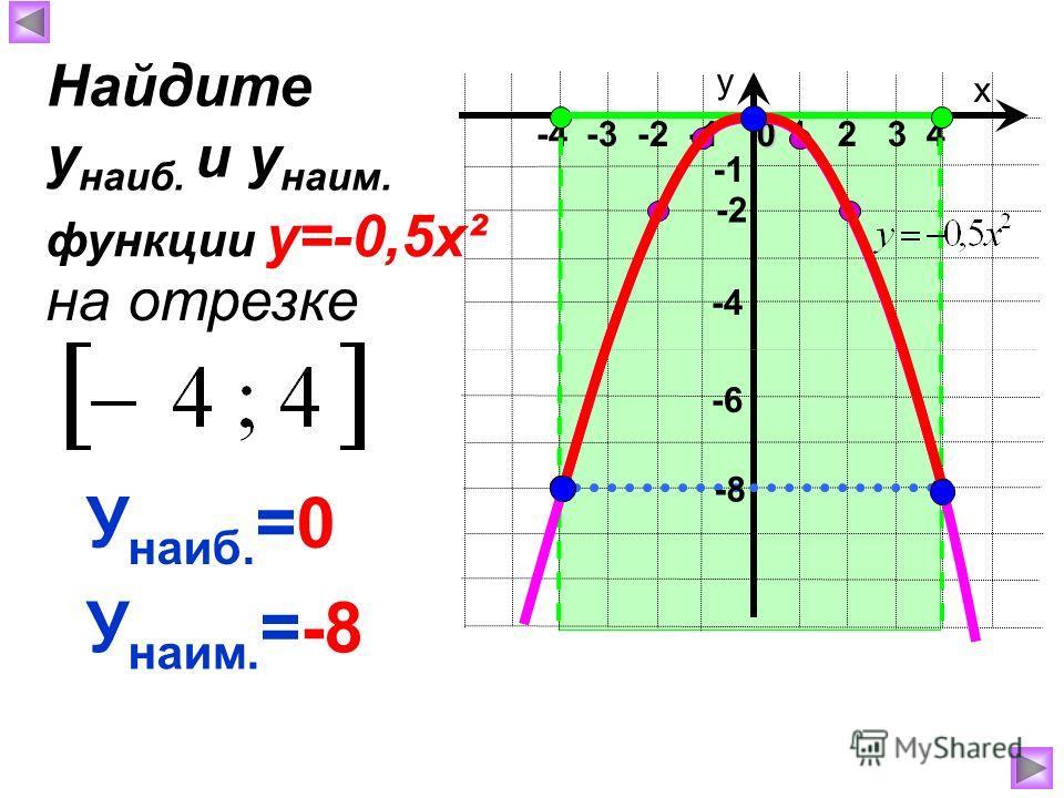х у 1 2 3 40 -4 -3 -2 -1 -8 -4 У наиб. =0 У наим. =-8 Найдите у наиб. и у наим. на отрезке функции у=-0,5х² -2 -6