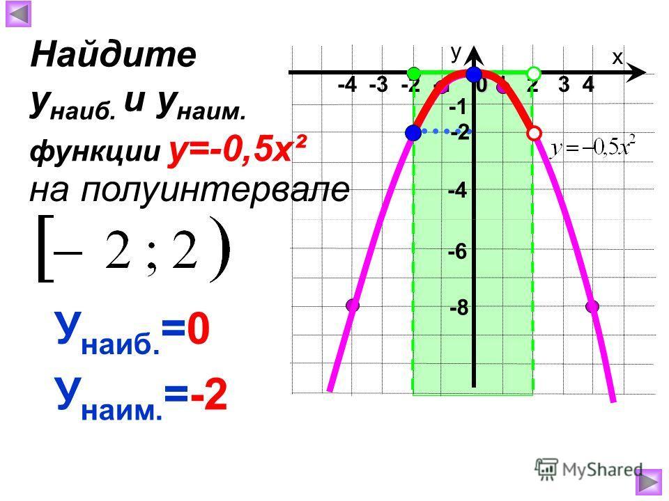 х у 1 2 3 40 -4 -3 -2 -1 -8 -4 У наиб. =0 У наим. =-2 Найдите у наиб. и у наим. на полуинтервале функции у=-0,5х² -2 -6