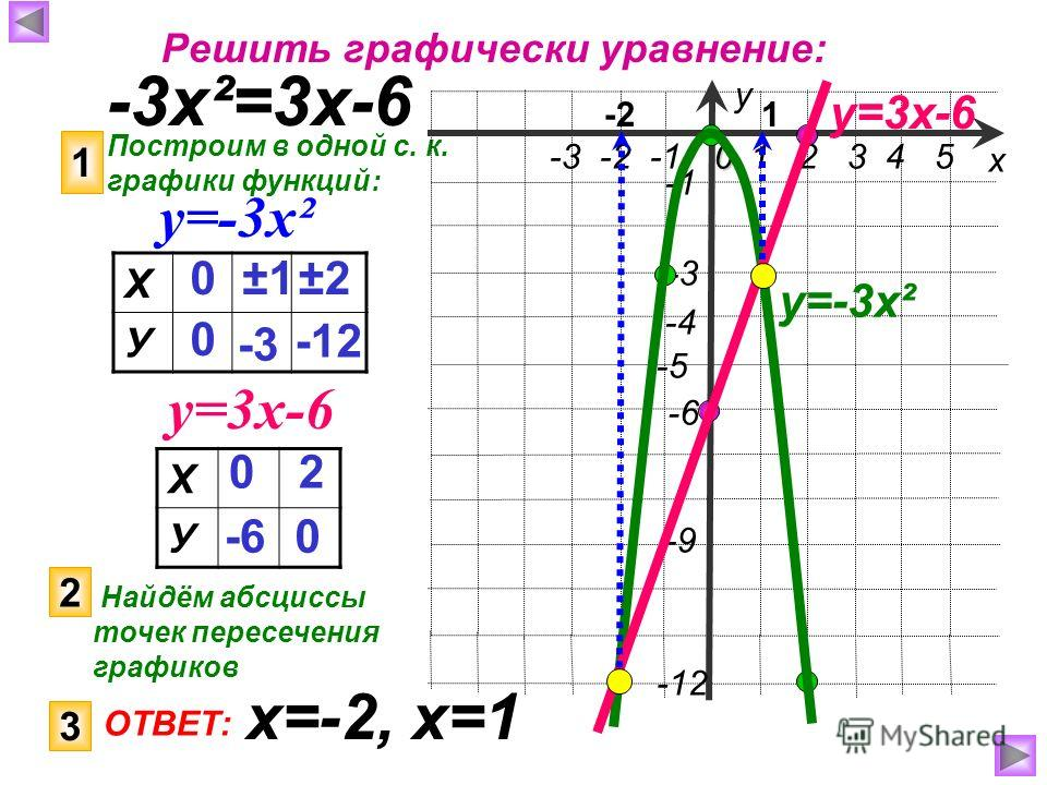 Решить графически уравнение: -3х²=3х-6 Построим в одной с. к. графики функций: 1 у=-3х² у=3х-6 Х У 0 0 ±1±1 -3 ±2±2 -12 1 2 3 4 50 -3 -2 -1 -9 -4 -5 -12 -3 -6 х у у=-3х² Х У 0 -6 2 0 у=3х-6 2 Найдём абсциссы точек пересечения графиков 1-2 3 ОТВЕТ: х=