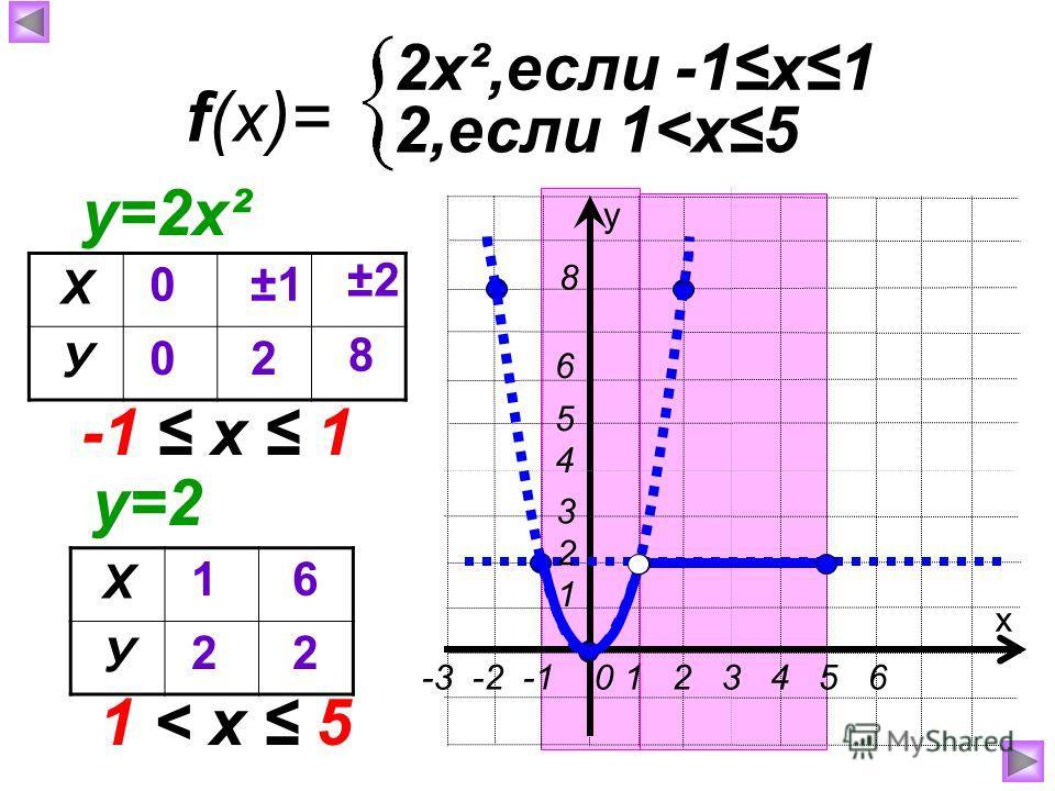 f(x)= 2х²,если -1х1 х у 2,если 1
