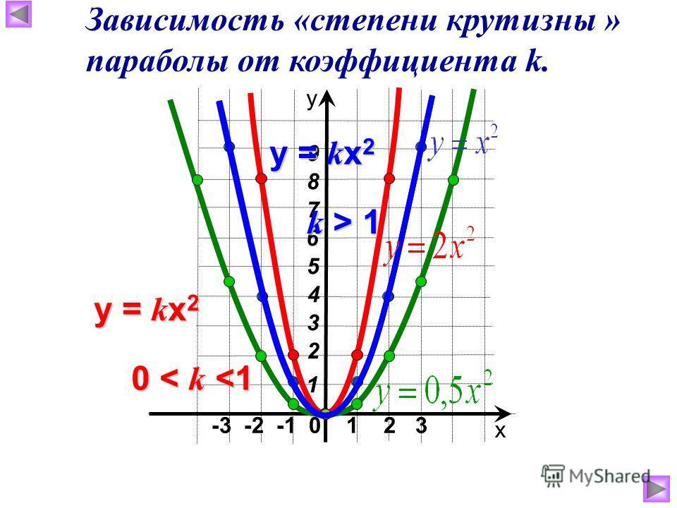 -3 -2 -1 0 1 2 3 х у 4 6 3 2 1 7 5 8 9 y = k x 2 0 < k  1 Зависимость «степени крутизны » параболы от коэффициента k.