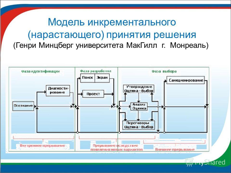 Модель инкрементального (нарастающего) принятия решения (Генри Минцберг университета МакГилл г. Монреаль)
