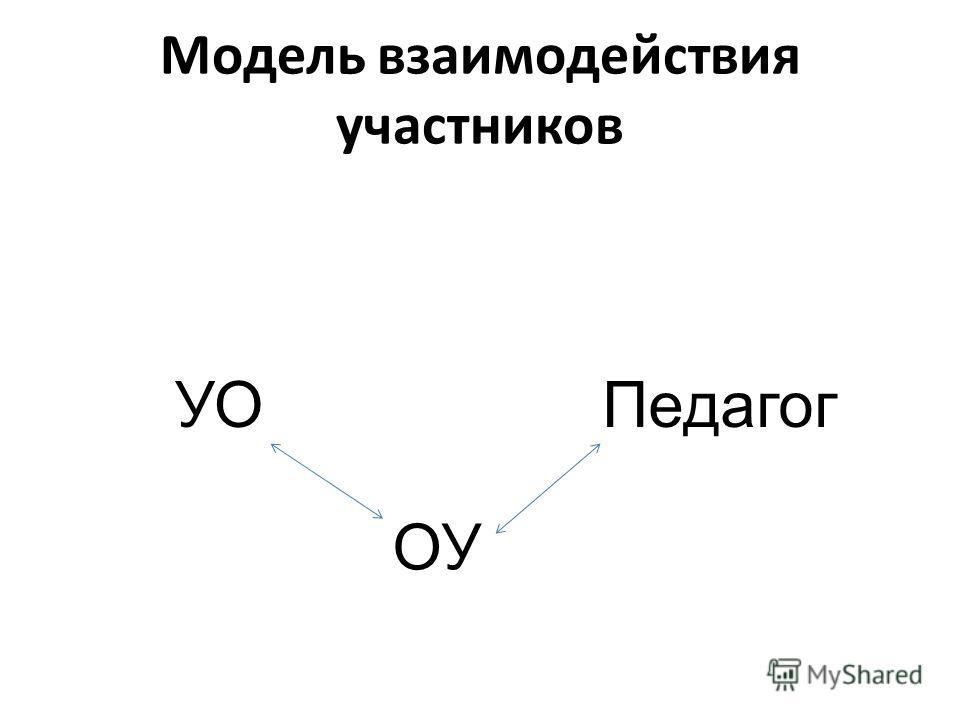 Модель взаимодействия участников УО ОУ Педагог