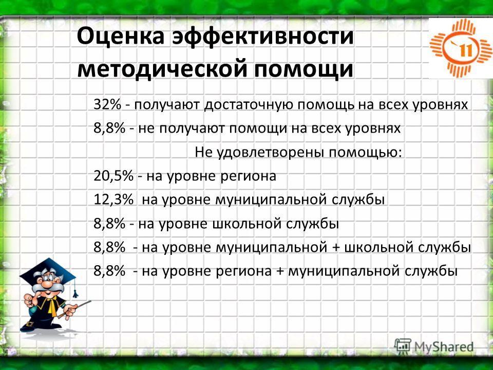 Оценка эффективности методической помощи 32% - получают достаточную помощь на всех уровнях 8,8% - не получают помощи на всех уровнях Не удовлетворены помощью: 20,5% - на уровне региона 12,3% на уровне муниципальной службы 8,8% - на уровне школьной сл
