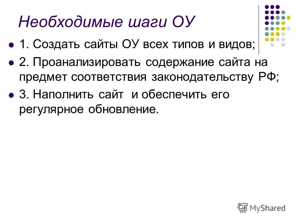 Необходимые шаги ОУ 1. Создать сайты ОУ всех типов и видов; 2. Проанализировать содержание сайта на предмет соответствия законодательству РФ; 3. Наполнить сайт и обеспечить его регулярное обновление.