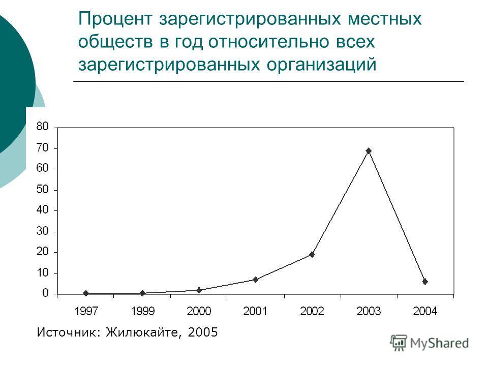 Процент зарегистрированных местных обществ в год относительно всех зарегистрированных организаций Источник: Жилюкайте, 2005
