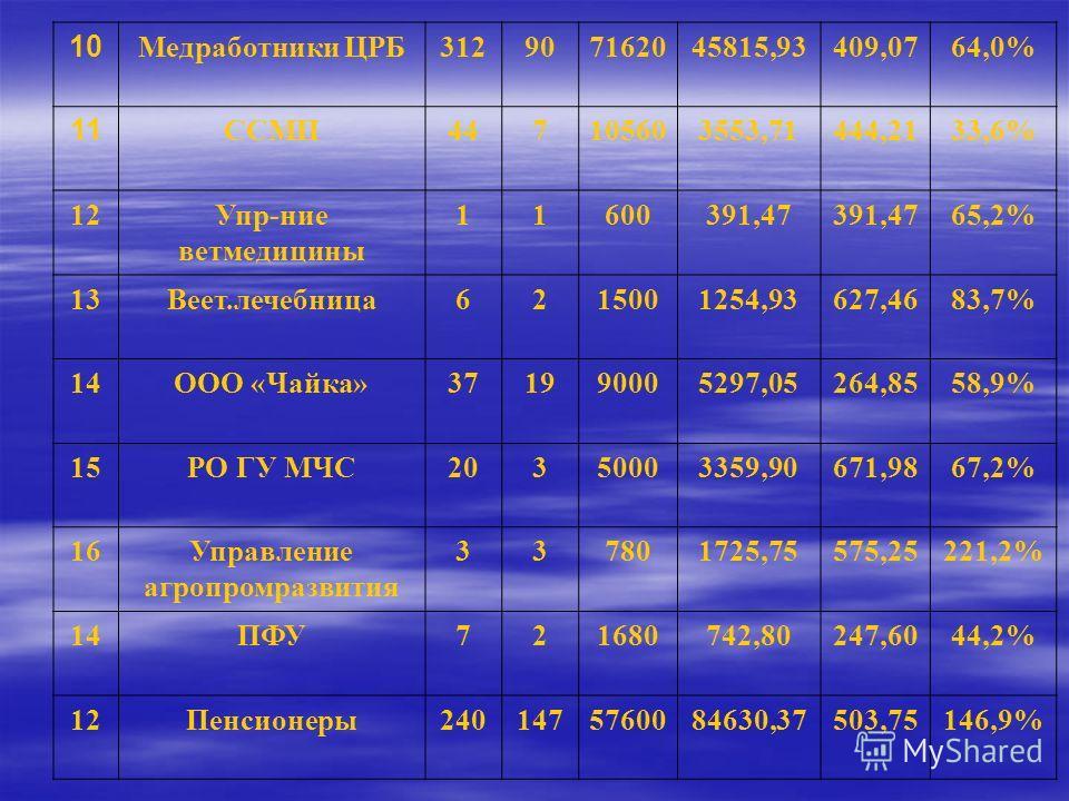 10 Медработники ЦРБ312907162045815,93409,0764,0% 11 ССМП447105603553,71444,2133,6% 12Упр-ние ветмедицины 11600391,47 65,2% 13Веет.лечебница6215001254,93627,4683,7% 14ООО «Чайка»371990005297,05264,8558,9% 15РО ГУ МЧС20350003359,90671,9867,2% 16Управле
