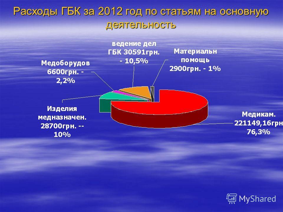 Расходы ГБК за 2012 год по статьям на основную деятельность