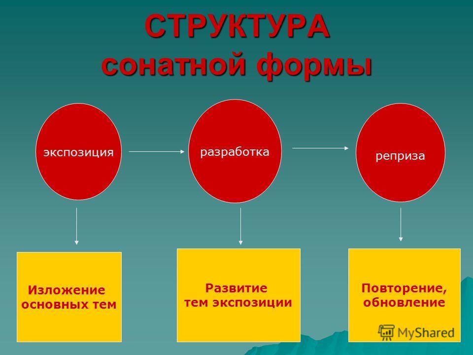 СТРУКТУРА сонатной формы экспозиция реприза разработка Изложение основных тем Развитие тем экспозиции Повторение, обновление