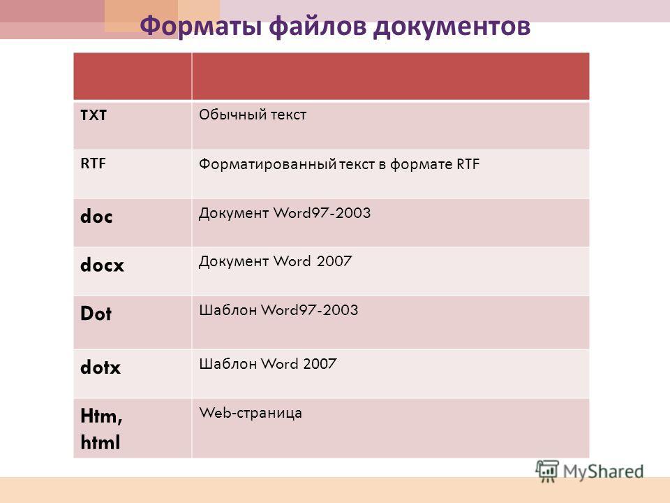 Форматы файлов документов TXT Обычный текст RTF Форматированный текст в формате RTF doc Документ Word97-2003 docx Документ Word 2007 Dot Шаблон Word97-2003 dotx Шаблон Word 2007 Htm, html Web- страница
