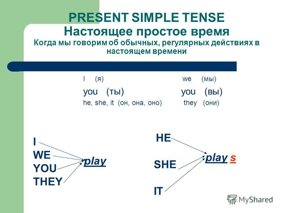 PRESENT SIMPLE TENSE Настоящее простое время Когда мы говорим об обычных, регулярных действиях в настоящем времени I (я) we (мы) you (ты) you (вы) he, she, it (он, она, оно) they (они) I WE YOU THEY play HE SHE IT plays