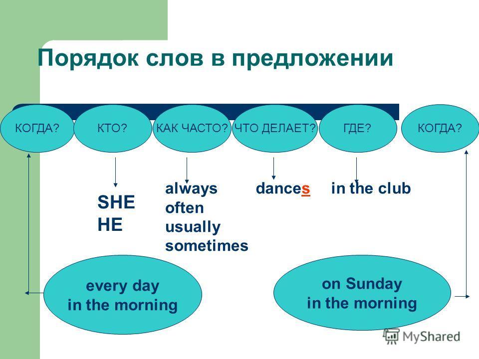Порядок слов в предложении КОГДА?КТО?ЧТО ДЕЛАЕТ?КАК ЧАСТО?ГДЕ?КОГДА? SHE HE always often usually sometimes dancesin the club every day in the morning on Sunday in the morning
