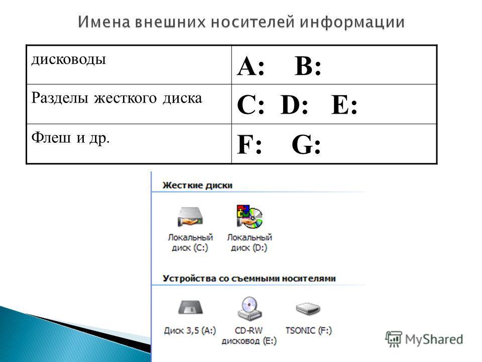 дисководы А: В: Разделы жесткого диска C: D: E: Флеш и др. F: G: