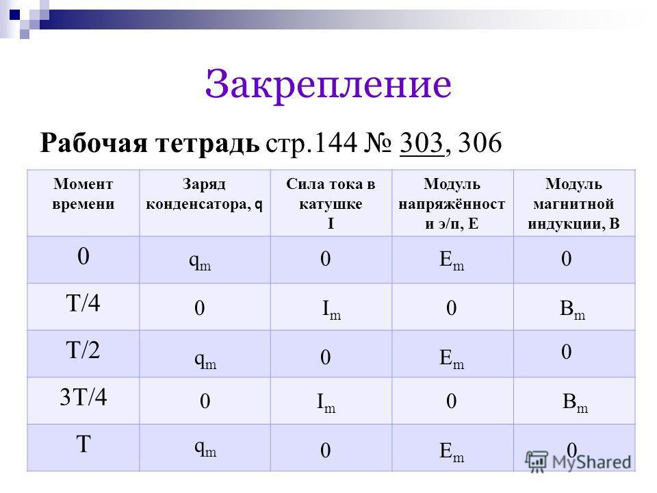 Закрепление Рабочая тетрадь стр.144 303, 306 Момент времени Заряд конденсатора, q Сила тока в катушке I Модуль напряжённост и э/п, Е Модуль магнитной индукции, В 0 T/4 T/2 3T/4 T qmqm 0ЕmЕm 0 qmqm qmqm 0 0 0 0 ImIm ImIm BmBm BmBm ЕmЕm ЕmЕm 0 0 0 0
