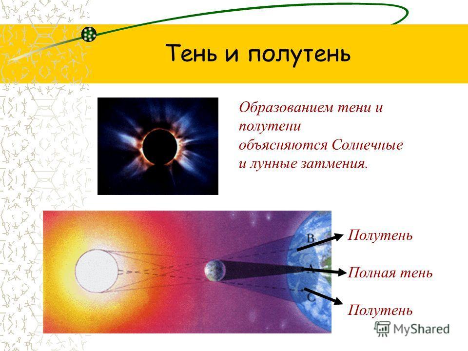 Тень и полутень Образованием тени и полутени объясняются Солнечные и лунные затмения. Полутень Полная тень Полутень