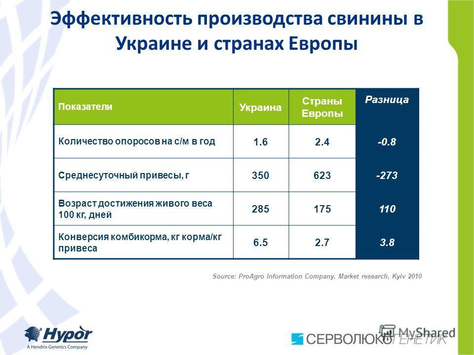 Эффективность производства свинины в Украине и странах Европы Показатели Украина Страны Европы Разница Количество опоросов на с/м в год 1.62.4-0.8 Среднесуточный привесы, г 350623-273 Возраст достижения живого веса 100 кг, дней 285175110 Конверсия ко