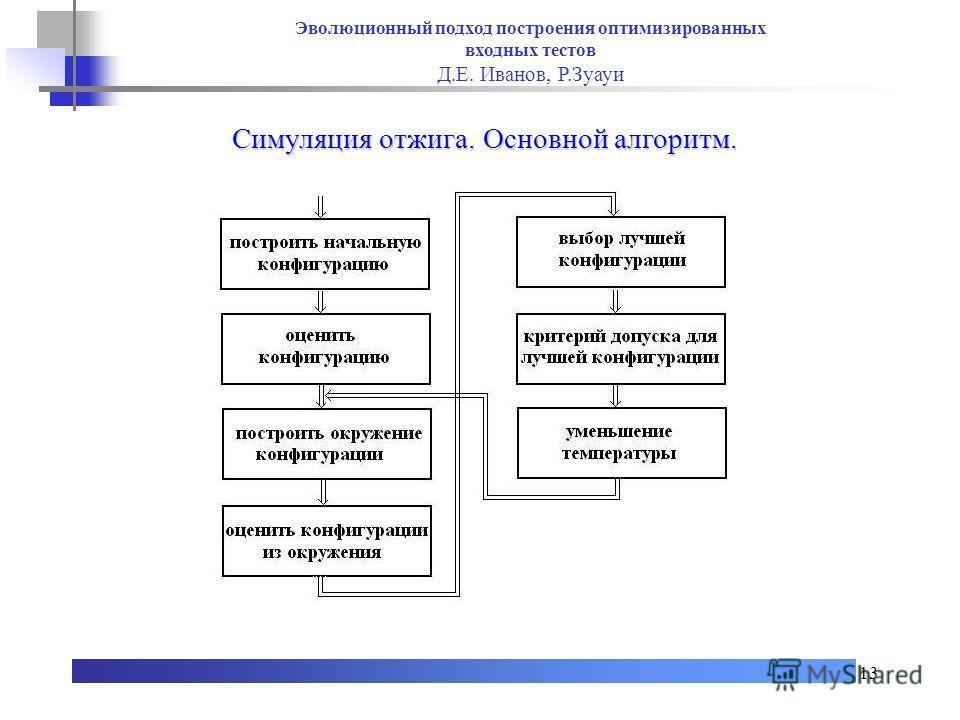 13 Симуляция отжига. Основной алгоритм. Эволюционный подход построения оптимизированных входных тестов Д.Е. Иванов, Р.Зуауи