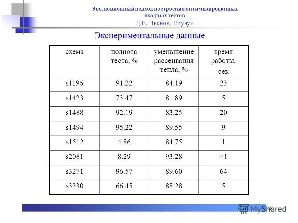 18 Экспериментальные данные схемаполнота теста, % уменьшение рассеивания тепла, % время работы, сек s119691.2284.1923 s142373.4781.895 s148892.1983.2520 s149495.2289.559 s15124.8684.751 s20818.2993.28