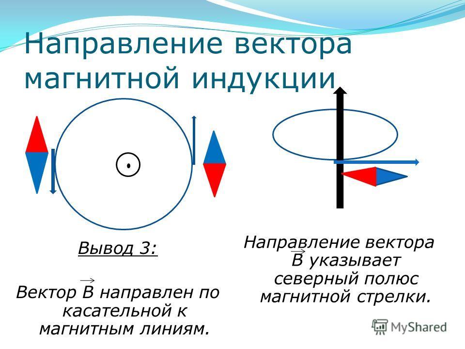 Направление вектора магнитной индукции Вывод 3: Вектор В направлен по касательной к магнитным линиям. Направление вектора В указывает северный полюс магнитной стрелки.