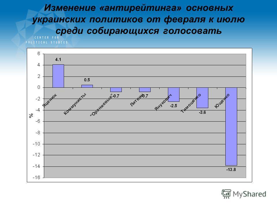 Изменение «антирейтинга» основных украинских политиков от февраля к июлю среди собирающихся голосовать