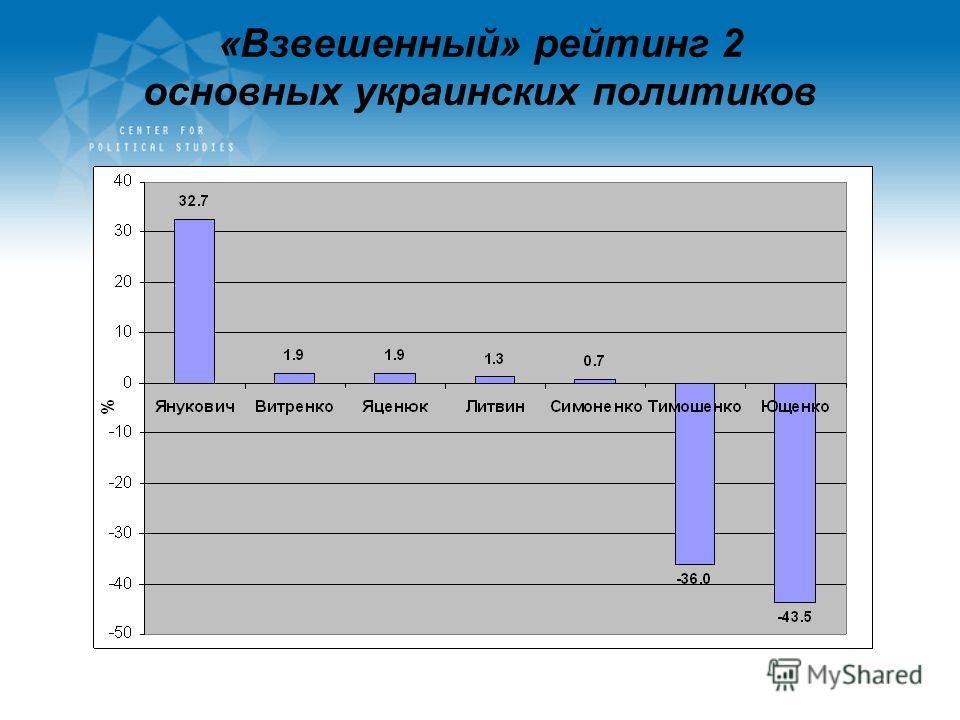 «Взвешенный» рейтинг 2 основных украинских политиков