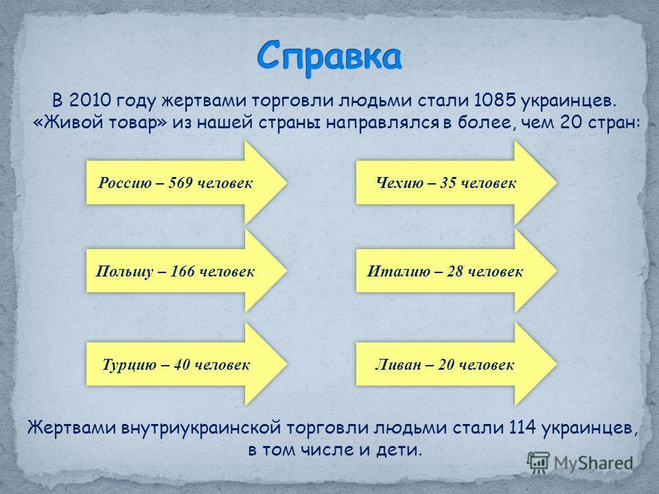 В 2010 году жертвами торговли людьми стали 1085 украинцев. «Живой товар» из нашей страны направлялся в более, чем 20 стран: Россию – 569 человек Польшу – 166 человек Турцию – 40 человек Чехию – 35 человек Ливан – 20 человек Италию – 28 человек Жертва
