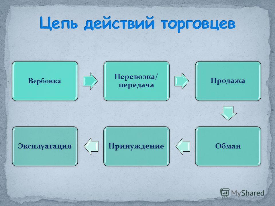 Вербовка Перевозка/ передача ПродажаОбман Принуждение Эксплуатация