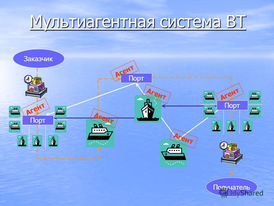 Мультиагентная система ВТ Заказчик Порт Получатель Порт Агент