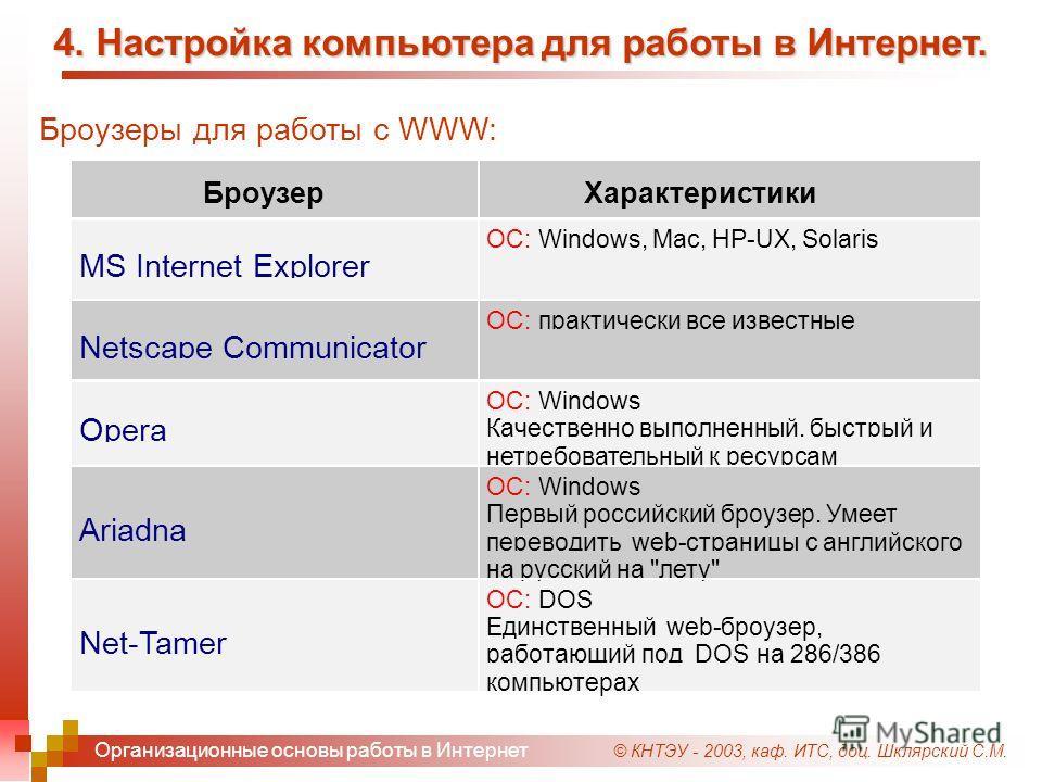 © КНТЭУ - 2003, каф. ИТС, доц. Шклярский С.М. Организационные основы работы в Интернет 4. Настройка компьютера для работы в Интернет.