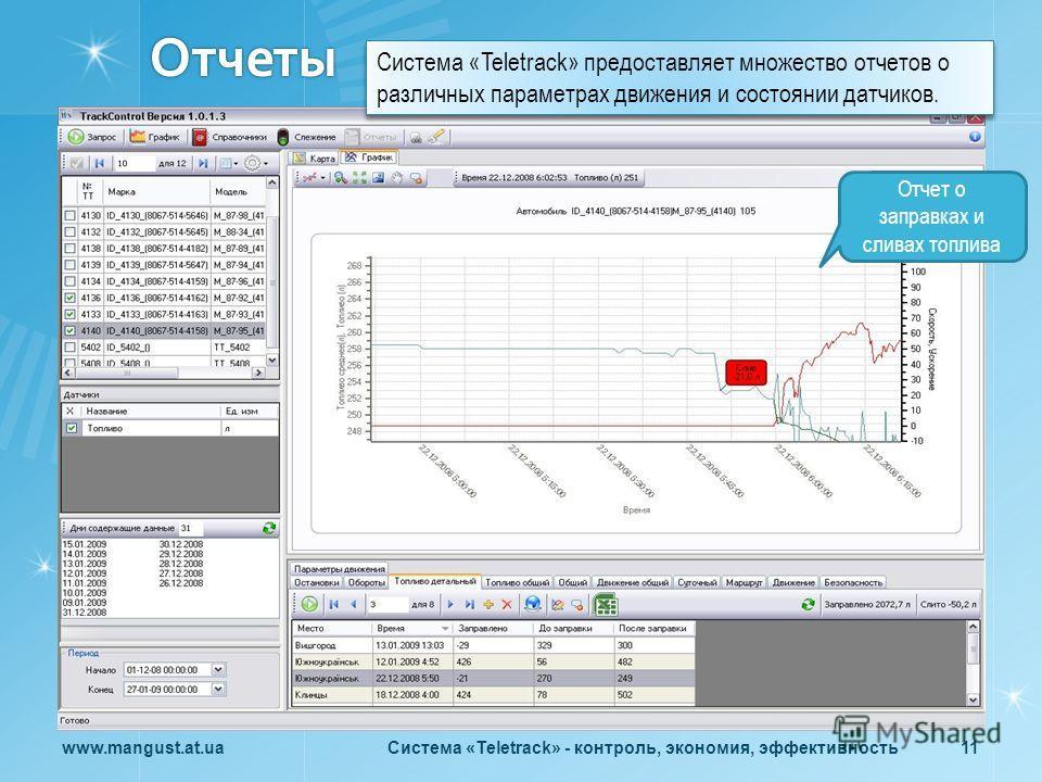 Отчеты www.mangust.at.uaСистема «Teletrack» - контроль, экономия, эффективность 11 Отчет о заправках и сливах топлива Система «Teletrack» предоставляет множество отчетов о различных параметрах движения и состоянии датчиков.