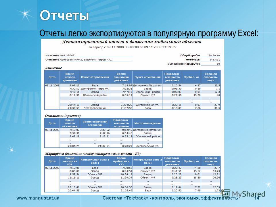 Отчеты www.mangust.at.uaСистема «Teletrack» - контроль, экономия, эффективность 14 Отчеты легко экспортируются в популярную программу Excel: