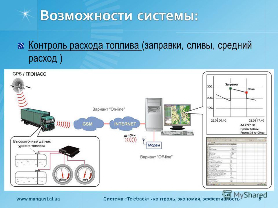 Возможности системы: Контроль расхода топлива (заправки, сливы, средний расход ) www.mangust.at.uaСистема «Teletrack» - контроль, экономия, эффективность 5