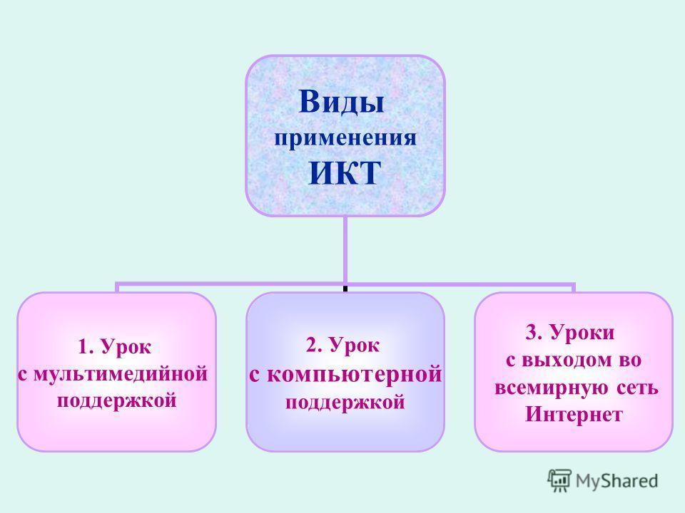 Виды применения ИКТ 1. Урок с мультимедийной поддержкой 2. Урок с компьютерной поддержкой 3. Уроки с выходом во всемирную сеть Интернет