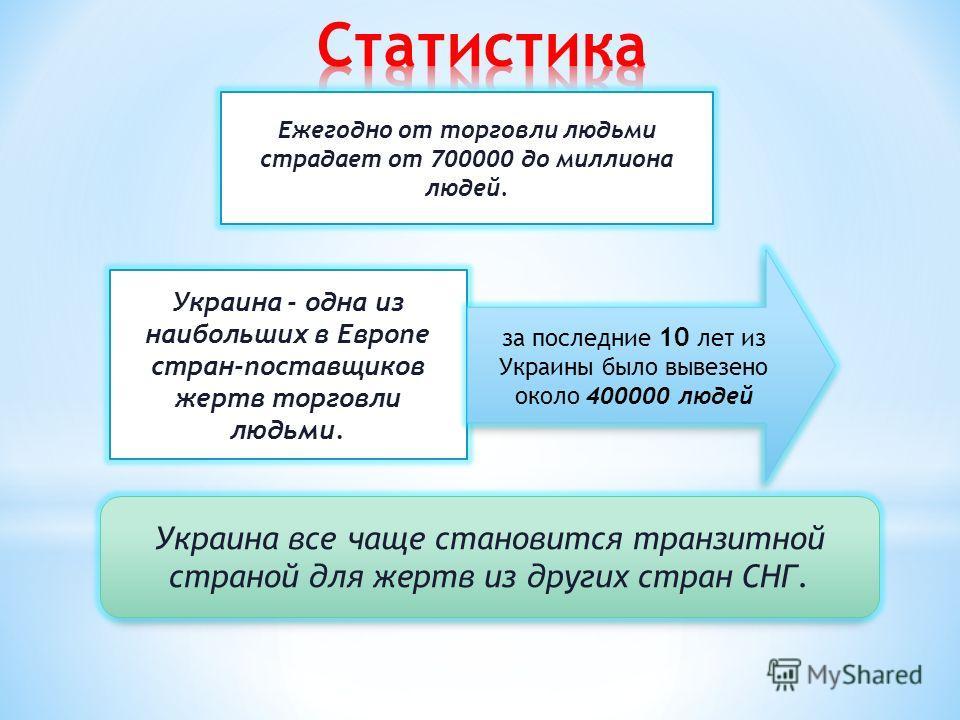 Ежегодно от торговли людьми страдает от 700000 до миллиона людей. Украина - одна из наибольших в Европе стран-поставщиков жертв торговли людьми. за последние 10 лет из Украины было вывезено около 400000 людей Украина все чаще становится транзитной ст