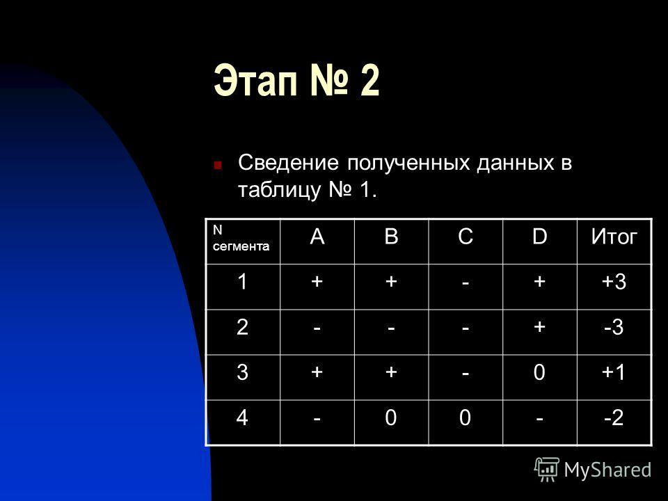Этап 2 Сведение полученных данных в таблицу 1. N сегмента ABCDИтог 1++-++3 2---+-3 3++-0+1 4-00--2