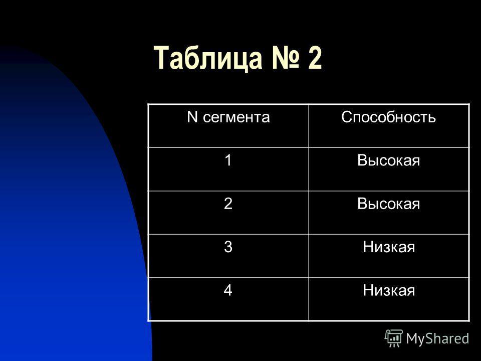 Таблица 2 N сегментаСпособность 1Высокая 2 3Низкая 4