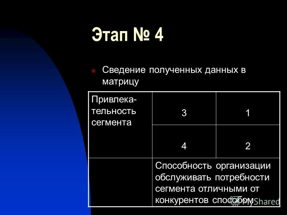 Этап 4 Сведение полученных данных в матрицу Привлека- тельность сегмента 31 42 Способность организации обслуживать потребности сегмента отличными от конкурентов способом