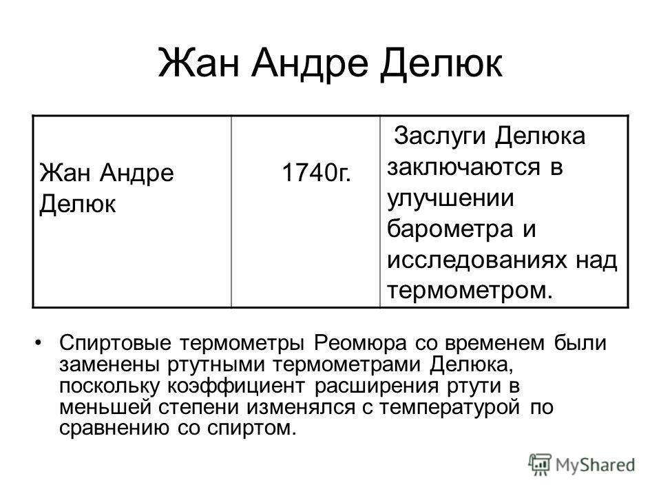 Жан Андре Делюк Спиртовые термометры Реомюра со временем были заменены ртутными термометрами Делюка, поскольку коэффициент расширения ртути в меньшей степени изменялся с температурой по сравнению со спиртом. Жан Андре Делюк 1740г. Заслуги Делюка закл