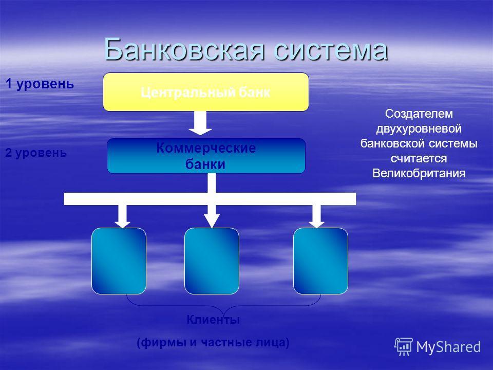 Банковская система 1 уровень Центральный банк Коммерческие банки Клиенты (фирмы и частные лица) 2 уровень Создателем двухуровневой банковской системы считается Великобритания