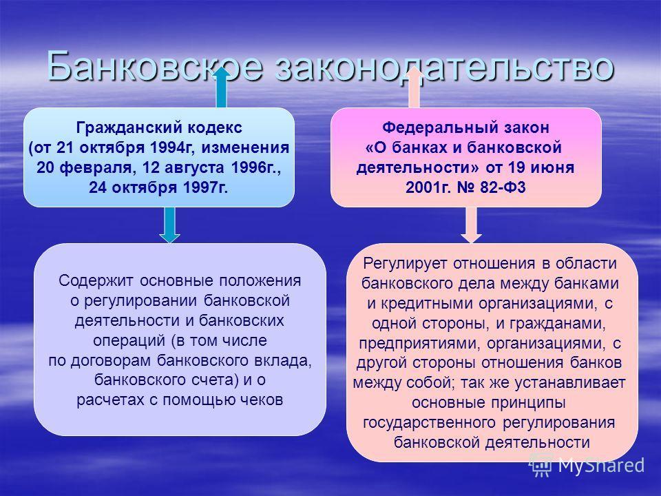 Банковское законодательство Гражданский кодекс (от 21 октября 1994г, изменения 20 февраля, 12 августа 1996г., 24 октября 1997г. Федеральный закон «О банках и банковской деятельности» от 19 июня 2001г. 82-Ф3 Содержит основные положения о регулировании