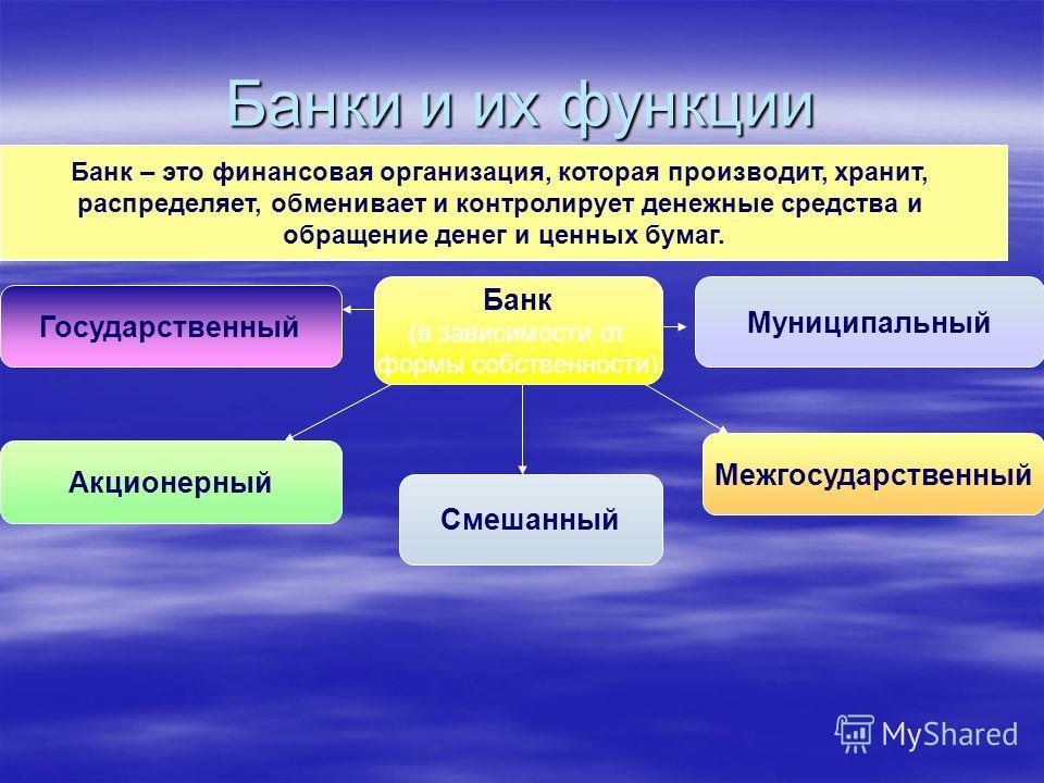 Банки и их функции Банк – это финансовая организация, которая производит, хранит, распределяет, обменивает и контролирует денежные средства и обращение денег и ценных бумаг. Банк (в зависимости от формы собственности) Государственный Акционерный Муни