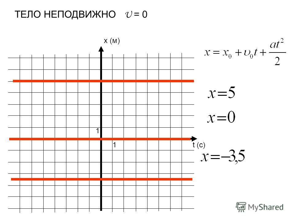 x (м) t (c) 1 1 ТЕЛО НЕПОДВИЖНО U = 0